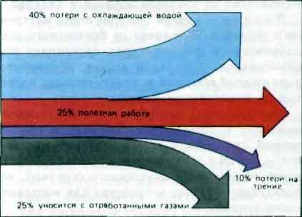 Зедер, Эффективный КПД современного ДВС достигает 45% :-) Старых (совсем...